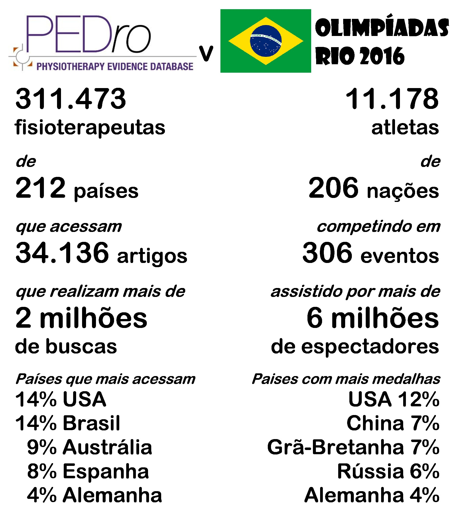 olympics infographic Portuguese 2