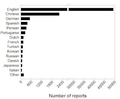 Statistics (English)